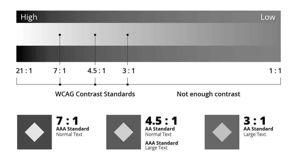 WCAG Standard Ratios for Contrast