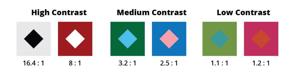 Contrast ratios in color