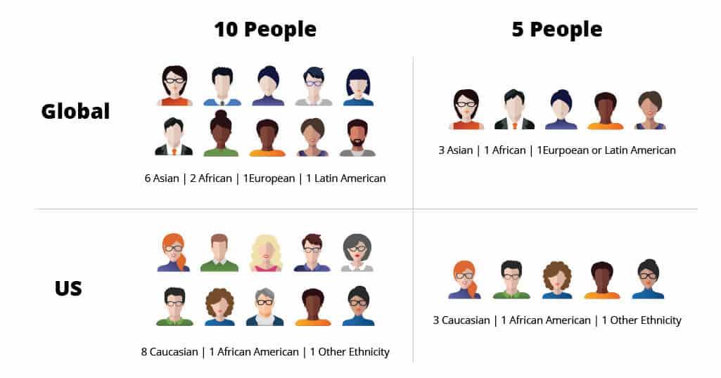 World vs US population as 10 & 5 people